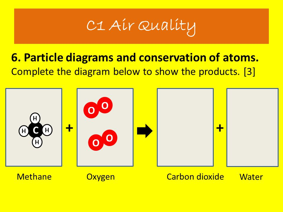 C1 Air Quality 6. Particle diagrams and conservation of atoms. Complete the diagram below to show the products. [3]